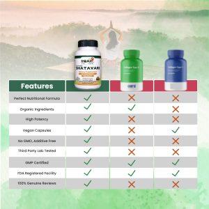 Health Benefits of Extra Strength Shatavari Capsules